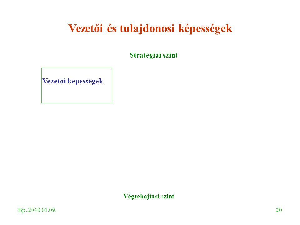 20 Vezetői és tulajdonosi képességek Stratégiai szint Végrehajtási szint Vezetői képességek Bp. 2010.01.09.