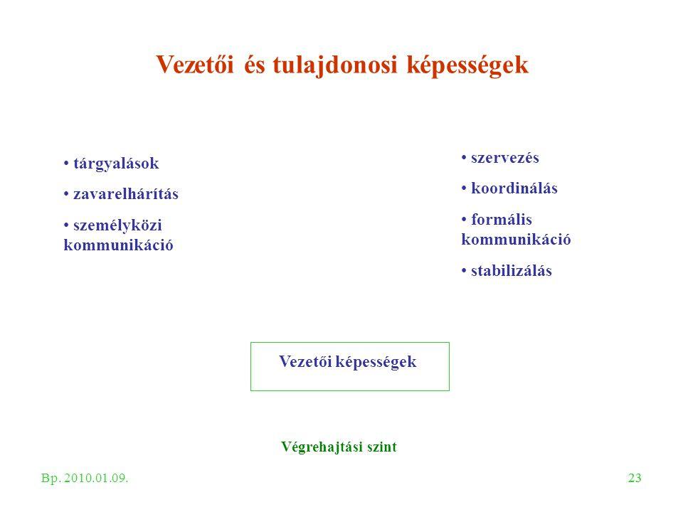 23 Vezetői és tulajdonosi képességek Végrehajtási szint Vezetői képességek tárgyalások zavarelhárítás személyközi kommunikáció szervezés koordinálás f