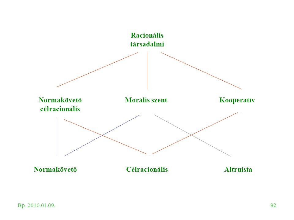 92 NormakövetőCélracionálisAltruista Normakövető célracionális Morális szentKooperatív Racionális társadalmi Bp. 2010.01.09.