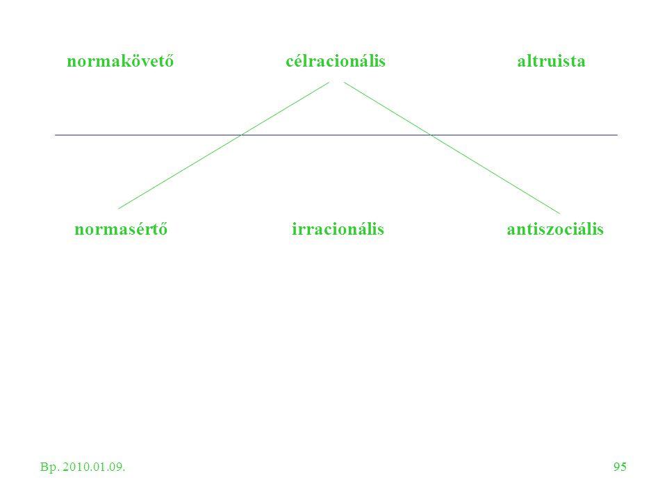 95 normakövetőcélracionálisaltruista normasértőirracionálisantiszociális Bp. 2010.01.09.