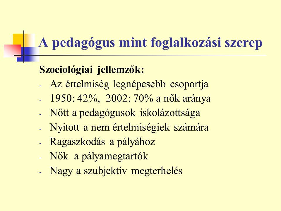 A pedagógus mint foglalkozási szerep Szociológiai jellemzők: - Az értelmiség legnépesebb csoportja - 1950: 42%, 2002: 70% a nők aránya - Nőtt a pedagó