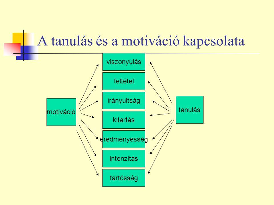 A tanulás és a motiváció kapcsolata motiváció tanulás viszonyulás eredményesség intenzitás tartósság feltétel kitartás irányultság