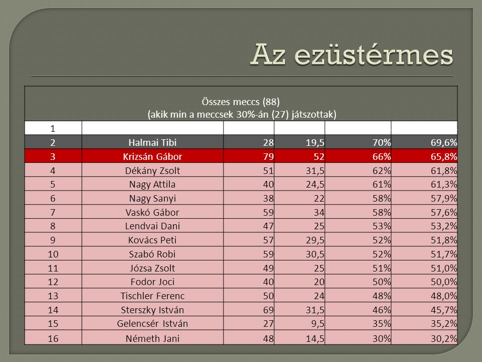 Összes meccs (88) (akik min a meccsek 30%-án (27) játszottak) 1Jánosi Jani433479%79,1% 2Halmai Tibi2819,570%69,6% 3Krizsán Gábor795266%65,8% 4Dékány Z