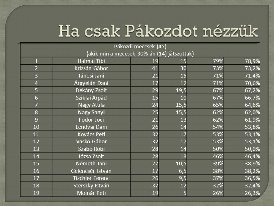Pákozdi meccsek (45) (akik min a meccsek 30%-án (14) játszottak) 1Halmai Tibi191579%78,9% 2Krizsán Gábor413073%73,2% 3Jánosi Jani211571%71,4% 4Árgyelá