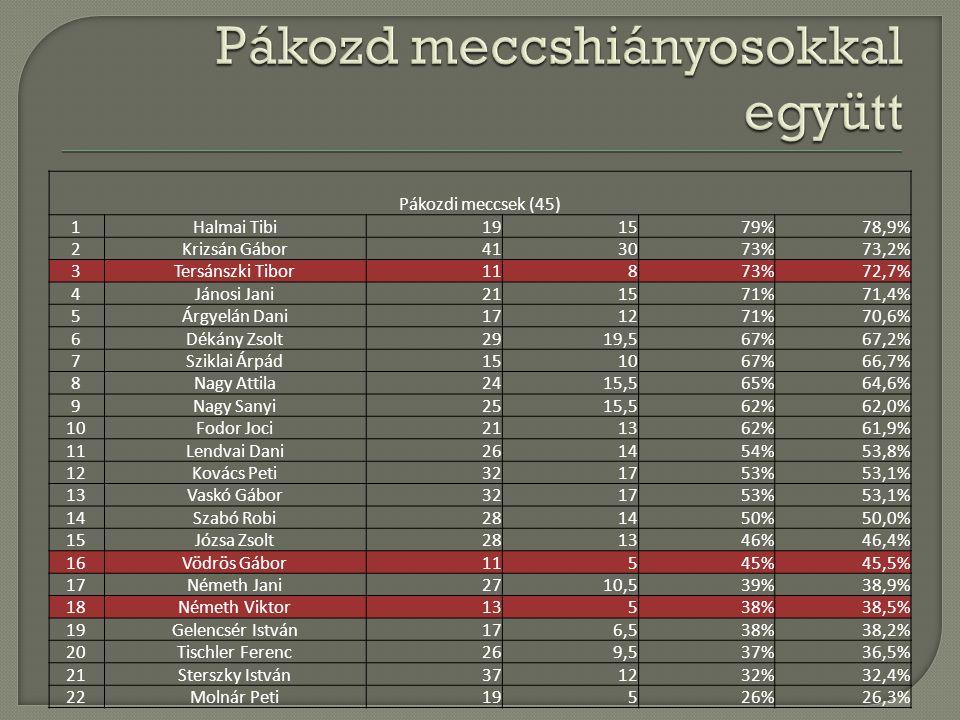 Pákozdi meccsek (45) 1Halmai Tibi191579%78,9% 2Krizsán Gábor413073%73,2% 3Tersánszki Tibor11873%72,7% 4Jánosi Jani211571%71,4% 5Árgyelán Dani171271%70