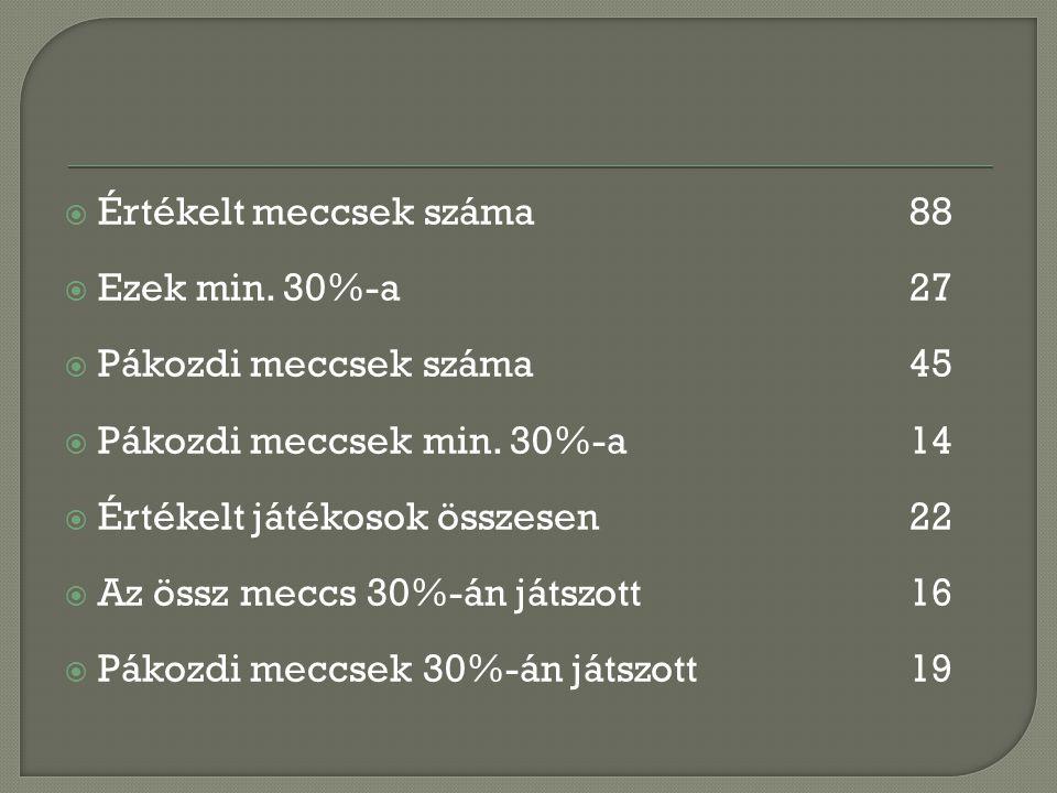 Összes meccs (88) (teljes rangsor) 1Jánosi Jani433479%79,1% 2Tersánszki Tibor171376%76,5% 3Halmai Tibi2819,570%69,6% 4Krizsán Gábor795266%65,8% 5Sziklai Árpád1912,566%65,8% 6Dékány Zsolt5131,562%61,8% 7Nagy Attila4024,561%61,3% 8Árgyelán Dani231461%60,9% 9Nagy Sanyi382258%57,9% 10Vaskó Gábor593458%57,6% 11Lendvai Dani472553%53,2% 12Kovács Peti5729,552%51,8% 13Szabó Robi5930,552%51,7% 14Józsa Zsolt492551%51,0% 15Fodor Joci402050%50,0% 16Tischler Ferenc502448%48,0% 17Németh Viktor2210,548%47,7% 18Sterszky István6931,546%45,7% 19Vödrös Gábor22941%40,9% 20Gelencsér István279,535%35,2% 21Molnár Peti23730%30,4% 22Németh Jani4814,530%30,2%