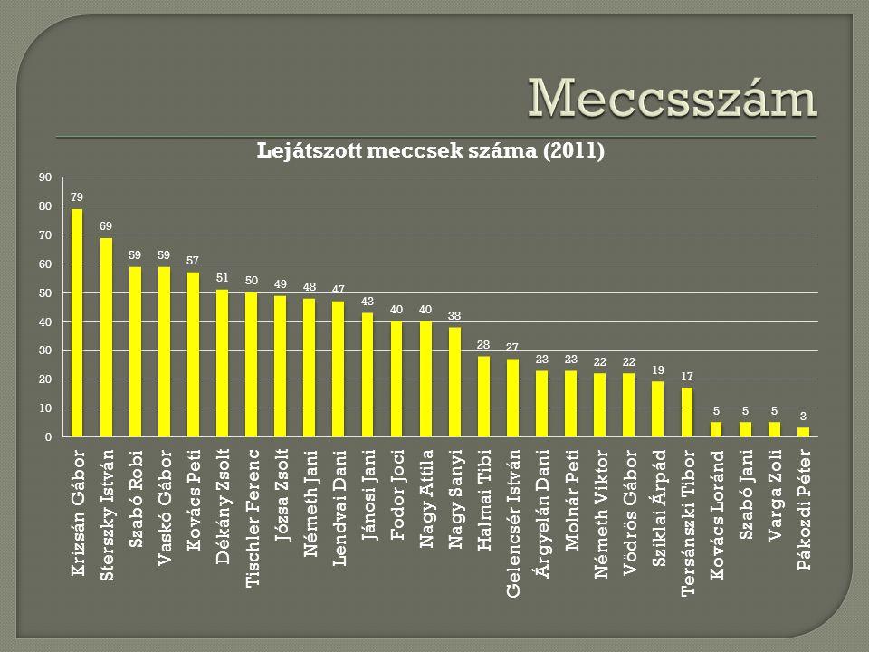 Pákozdi meccsek (45) (akik min a meccsek 30%-án (14) játszottak) 1Halmai Tibi191579%78,9% 2Krizsán Gábor413073%73,2% 3Jánosi Jani211571%71,4% 4Árgyelán Dani171271%70,6% 5Dékány Zsolt2919,567%67,2% 6Sziklai Árpád151067%66,7% 7Nagy Attila2415,565%64,6% 8Nagy Sanyi2515,562%62,0% 9Fodor Joci211362%61,9% 10Lendvai Dani261454%53,8% 11Kovács Peti321753%53,1% 12Vaskó Gábor321753%53,1% 13Szabó Robi281450%50,0% 14Józsa Zsolt281346%46,4% 15Németh Jani2710,539%38,9% 16Gelencsér István176,538%38,2% 17Tischler Ferenc269,537%36,5% 18Sterszky István371232%32,4% 19Molnár Peti19526%26,3%