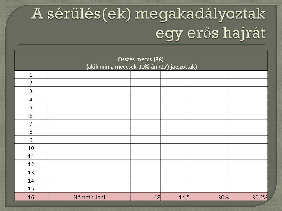Összes meccs (88) (akik min a meccsek 30%-án (27) játszottak) 1Jánosi Jani433479%79,1% 2Halmai Tibi2819,570%69,6% 3Krizsán Gábor795266%65,8% 4Dékány Zsolt5131,562%61,8% 5Nagy Attila4024,561%61,3% 6Nagy Sanyi382258%57,9% 7Vaskó Gábor593458%57,6% 8Lendvai Dani472553%53,2% 9Kovács Peti5729,552%51,8% 10Szabó Robi5930,552%51,7% 11Józsa Zsolt492551%51,0% 12Fodor Joci402050%50,0% 13Tischler Ferenc502448%48,0% 14Sterszky István6931,546%45,7% 15Gelencsér István279,535%35,2% 16Németh Jani4814,530%30,2%