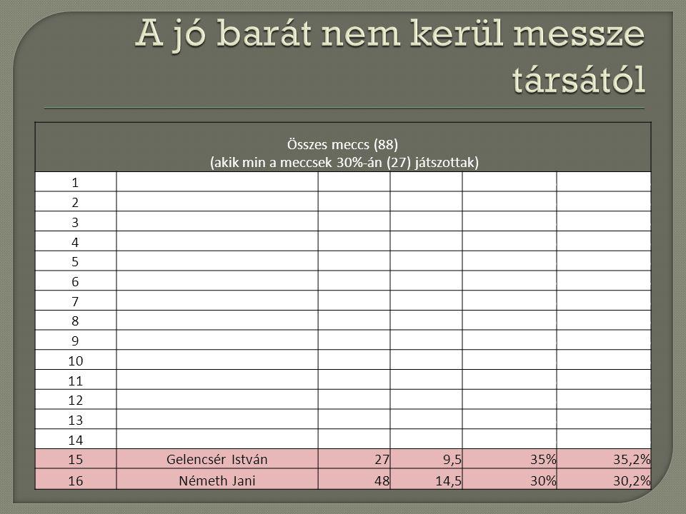 Dékány Zsolt mindkett en voltak nyertek együtt vesztettek együtt Ennyiszer nyert összesenDöntetlen Egymás elleni mérlegteljesítmény 12x Árgyelán Dani9305024033% Fodor Joci12336033050% Gelencsér István7233011050% Halmai Tibi135010152169% Jánosi Jani15427135139% Józsa Zsolt15428144150% Kovács Peti214413193173% Krizsán Gábor2511313128123% Lendvai Dani17329066050% Molnár Peti12238061086% Nagy Attila17519146141% Nagy Sanyi13227054056% Németh Jani1712120113079% Németh Viktor9244021067% Sterszky István2437141112182% Szabó Robi16449152169% Sziklai Árpád9306033050% Tersánszki Tibor76160000#DIV/0.