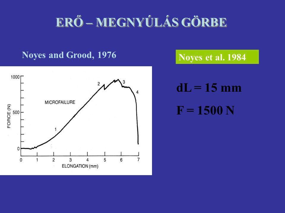 Noyes and Grood, 1976 Noyes et al. 1984 dL = 15 mm F = 1500 N ERŐ – MEGNYÚLÁS GÖRBE