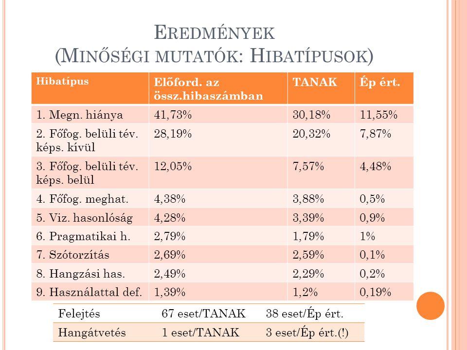 E REDMÉNYEK (M INŐSÉGI MUTATÓK : H IBATÍPUSOK ) Hibatípus Előford. az össz.hibaszámban TANAKÉp ért. 1. Megn. hiánya41,73%30,18%11,55% 2. Főfog. belüli