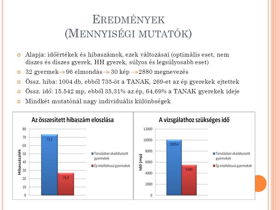 E REDMÉNYEK (M ENNYISÉGI MUTATÓK ) Alapja: időértékek és hibaszámok, ezek változásai (optimális eset, nem diszes és diszes gyerek, HH gyerek, súlyos és legsúlyosabb eset) 32 gyermek 96 elmondás 30 kép 2880 megnevezés Össz.