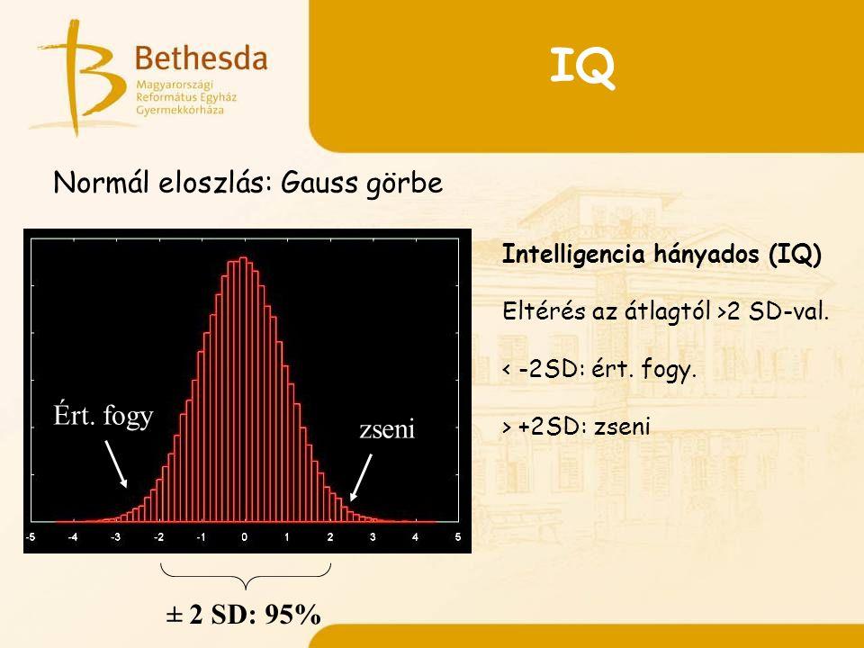 IQ Intelligencia hányados (IQ) Eltérés az átlagtól >2 SD-val.