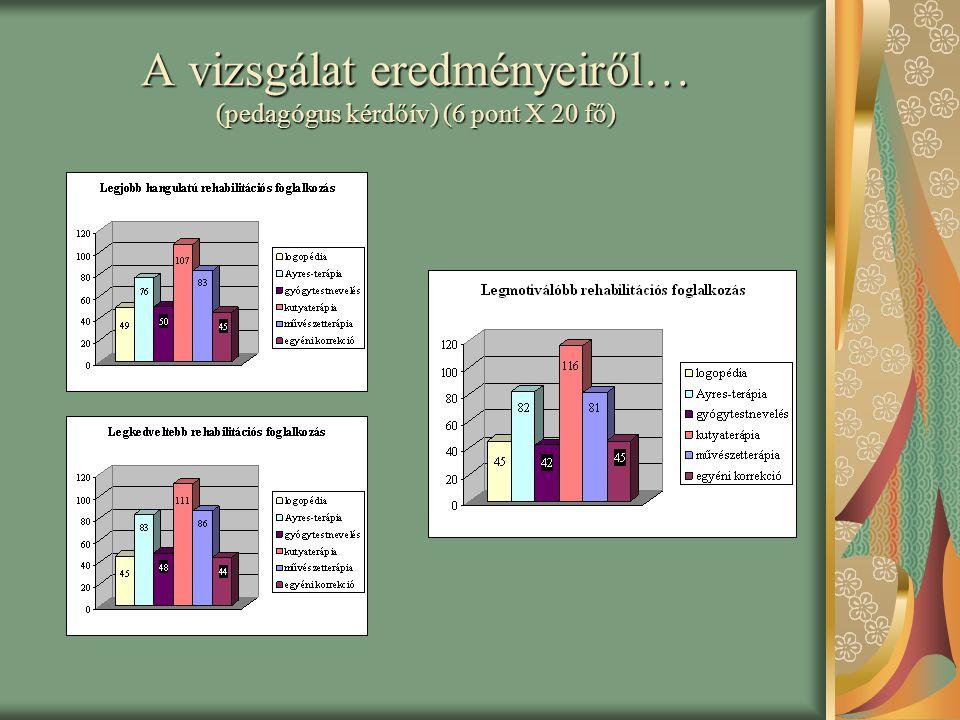A vizsgálat eredményeiről… (pedagógus kérdőív) (6 pont X 20 fő)
