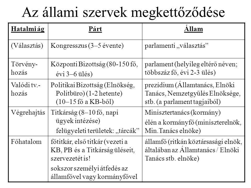 A főhatalom és a végrehajtás államfői testület neve (ha volt)kormányfő hivatalos elnevezése NDK1960–90 Államtanács1949–90 Minisztertanács elnöke Lengyelország1952–89 Államtanácsvégig miniszterelnök Csehszlovákianem volt ilyenvégig miniszterelnök Magyarország1949–89 Elnöki Tanács1949–56, 1972–90 Min.tan.