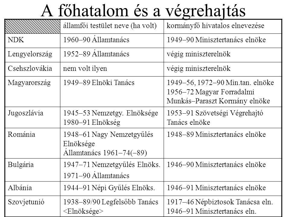 A főhatalom és a végrehajtás államfői testület neve (ha volt)kormányfő hivatalos elnevezése NDK1960–90 Államtanács1949–90 Minisztertanács elnöke Lengy