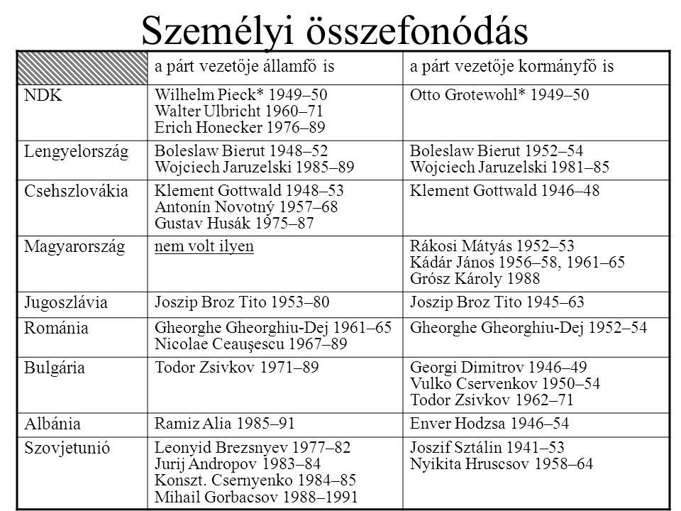 Személyi összefonódás a párt vezetője államfő isa párt vezetője kormányfő is NDK Wilhelm Pieck* 1949–50 Walter Ulbricht 1960–71 Erich Honecker 1976–89