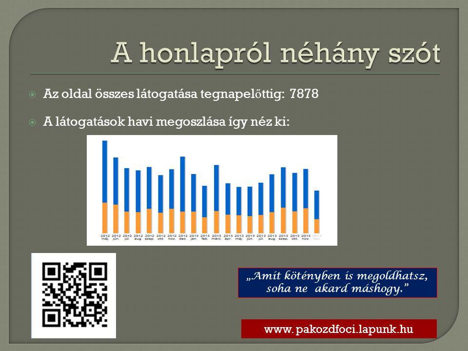 """ Az oldal összes látogatása tegnapel ő ttig: 7878  A látogatások havi megoszlása így néz ki: www. pakozdfoci.lapunk.hu """"Amit kötényben is megoldhats"""