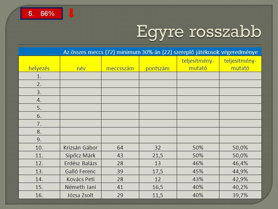 Az összes meccs (72) minimum 30%-án (22) szereplő játékosok végeredménye helyezés névmeccsszámpontszám teljesítmény- mutató 1. 2. 3. 4. 5. 6. 7. 8.b 9