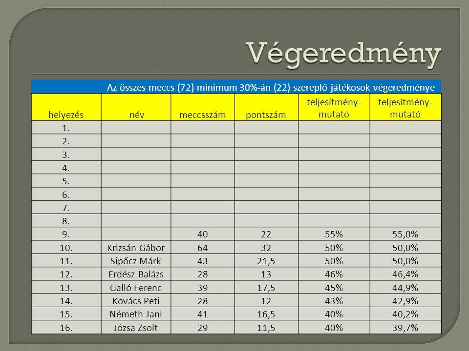 Az összes meccs (72) minimum 30%-án (22) szereplő játékosok végeredménye helyezés névmeccsszámpontszám teljesítmény- mutató 1. 2. 3. 4. 5. 6. 7. 8. 9.
