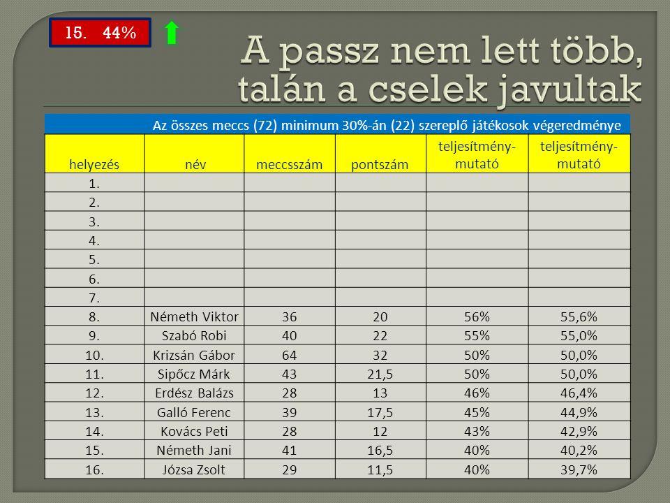 Az összes meccs (72) minimum 30%-án (22) szereplő játékosok végeredménye helyezés névmeccsszámpontszám teljesítmény- mutató 1. 2. 3. 4. 5. 6. 7. 8.Ném