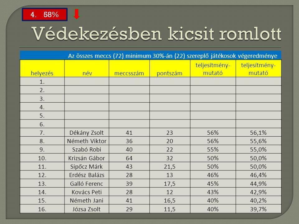 Az összes meccs (72) minimum 30%-án (22) szereplő játékosok végeredménye helyezés névmeccsszámpontszám teljesítmény- mutató 1. 2. 3. 4. 5. 6. 7.Dékány