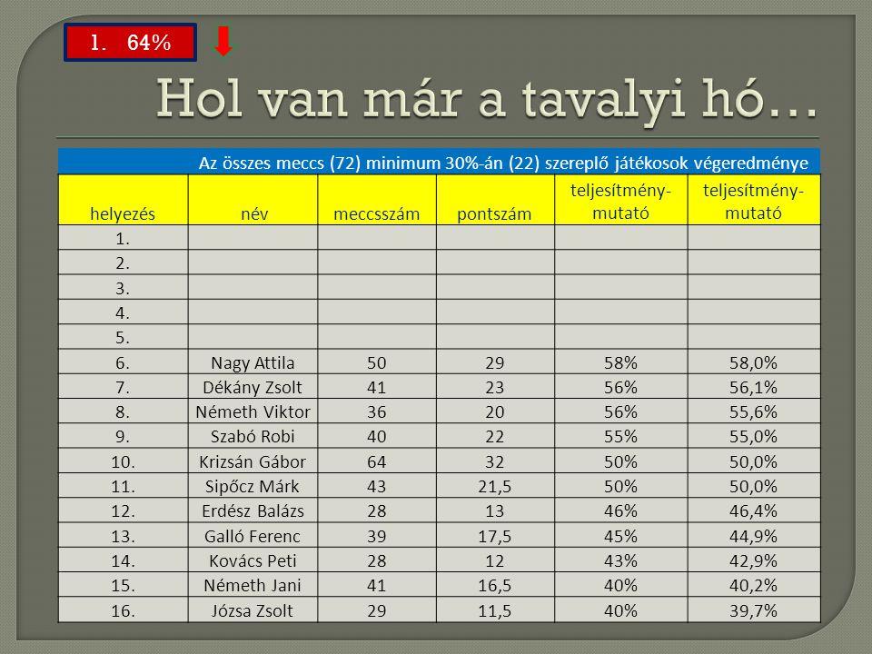 Az összes meccs (72) minimum 30%-án (22) szereplő játékosok végeredménye helyezés névmeccsszámpontszám teljesítmény- mutató 1. 2. 3. 4. 5. 6.Nagy Atti