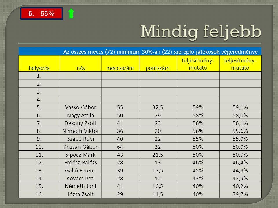 Az összes meccs (72) minimum 30%-án (22) szereplő játékosok végeredménye helyezés névmeccsszámpontszám teljesítmény- mutató 1. 2. 3. 4. 5.Vaskó Gábor5