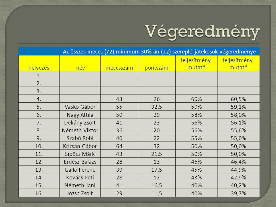 Az összes meccs (72) minimum 30%-án (22) szereplő játékosok végeredménye helyezés névmeccsszámpontszám teljesítmény- mutató 1. 2. 3. 4.432660%60,5% 5.