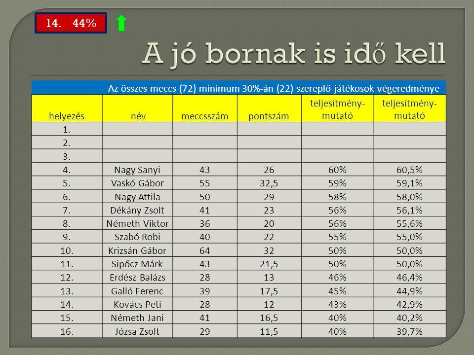 Az összes meccs (72) minimum 30%-án (22) szereplő játékosok végeredménye helyezés névmeccsszámpontszám teljesítmény- mutató 1. 2. 3. 4.Nagy Sanyi43266