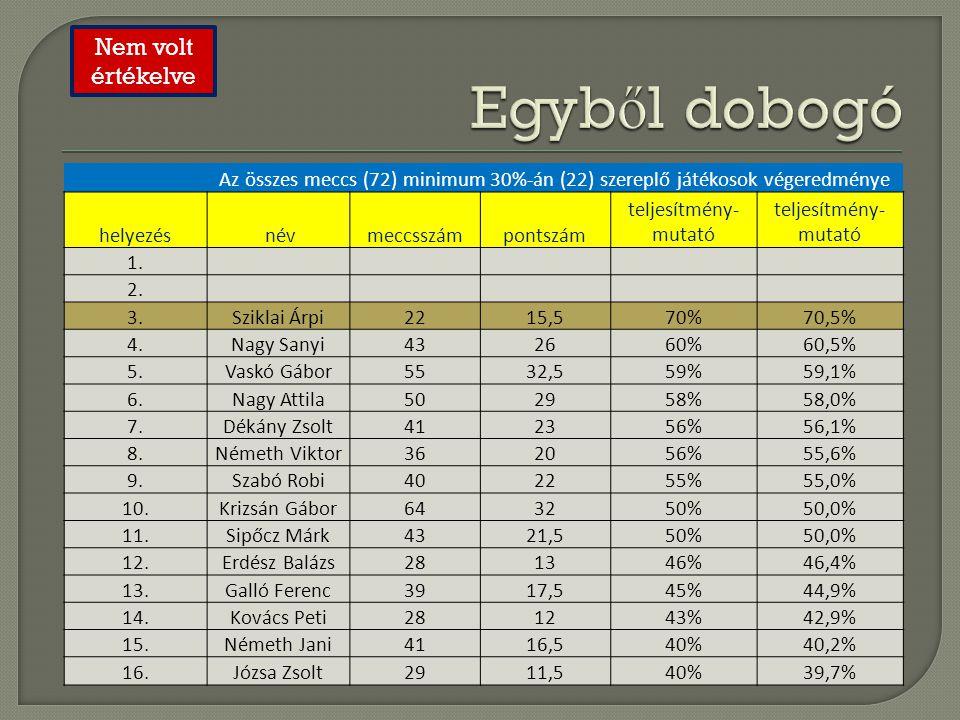 Az összes meccs (72) minimum 30%-án (22) szereplő játékosok végeredménye helyezés névmeccsszámpontszám teljesítmény- mutató 1. 2. 3.Sziklai Árpi2215,5