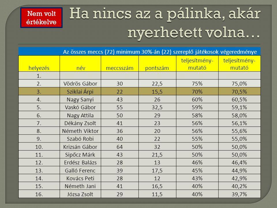 Az összes meccs (72) minimum 30%-án (22) szereplő játékosok végeredménye helyezés névmeccsszámpontszám teljesítmény- mutató 1. 2.Vödrös Gábor3022,575%