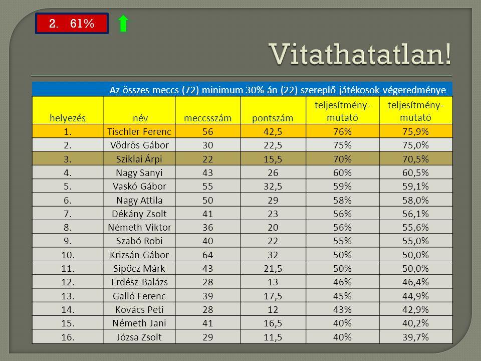 Az összes meccs (72) minimum 30%-án (22) szereplő játékosok végeredménye helyezés névmeccsszámpontszám teljesítmény- mutató 1.Tischler Ferenc5642,576%