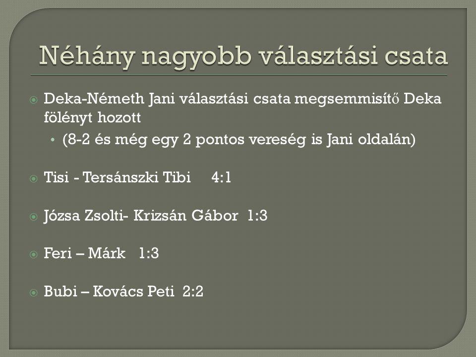  Deka-Németh Jani választási csata megsemmisít ő Deka fölényt hozott (8-2 és még egy 2 pontos vereség is Jani oldalán)  Tisi - Tersánszki Tibi 4:1 