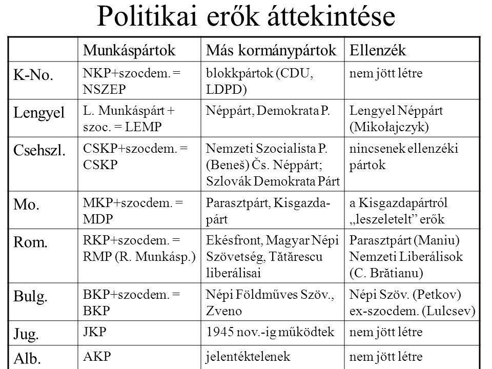 Politikai erők áttekintése MunkáspártokMás kormánypártokEllenzék K-No. NKP+szocdem. = NSZEP blokkpártok (CDU, LDPD) nem jött létre Lengyel L. Munkáspá