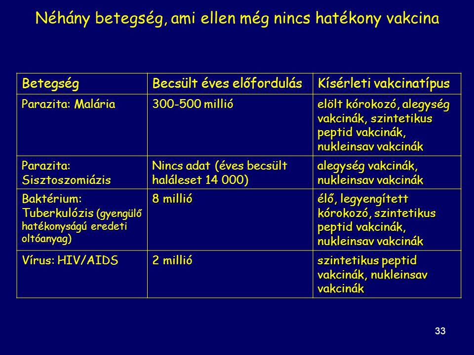 33 BetegségBecsült éves előfordulásKísérleti vakcinatípus Parazita: Malária300-500 millió elölt kórokozó, alegység vakcinák, szintetikus peptid vakcinák, nukleinsav vakcinák Parazita: Sisztoszomiázis Nincs adat (éves becsült haláleset 14 000) alegység vakcinák, nukleinsav vakcinák Baktérium: Tuberkulózis (gyengülő hatékonyságú eredeti oltóanyag) 8 millió élő, legyengített kórokozó, szintetikus peptid vakcinák, nukleinsav vakcinák Vírus: HIV/AIDS2 millió szintetikus peptid vakcinák, nukleinsav vakcinák Néhány betegség, ami ellen még nincs hatékony vakcina