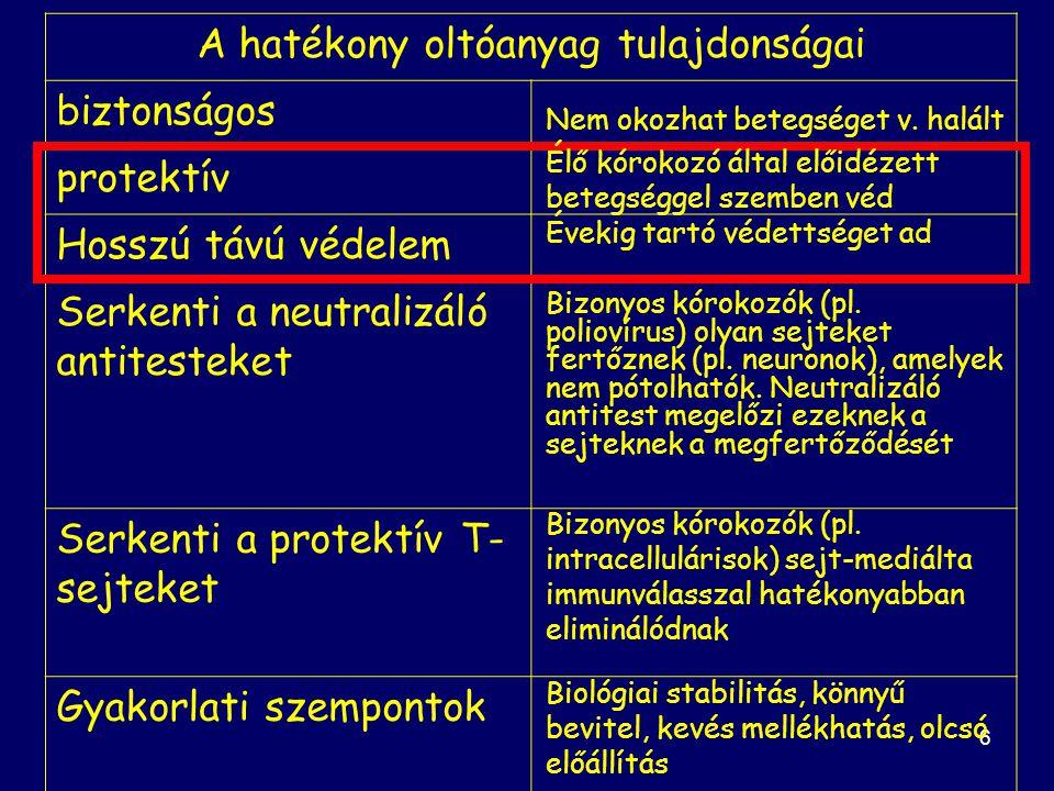 6 A hatékony oltóanyag tulajdonságai biztonságos protektív Hosszú távú védelem Serkenti a neutralizáló antitesteket Serkenti a protektív T- sejteket Gyakorlati szempontok Nem okozhat betegséget v.