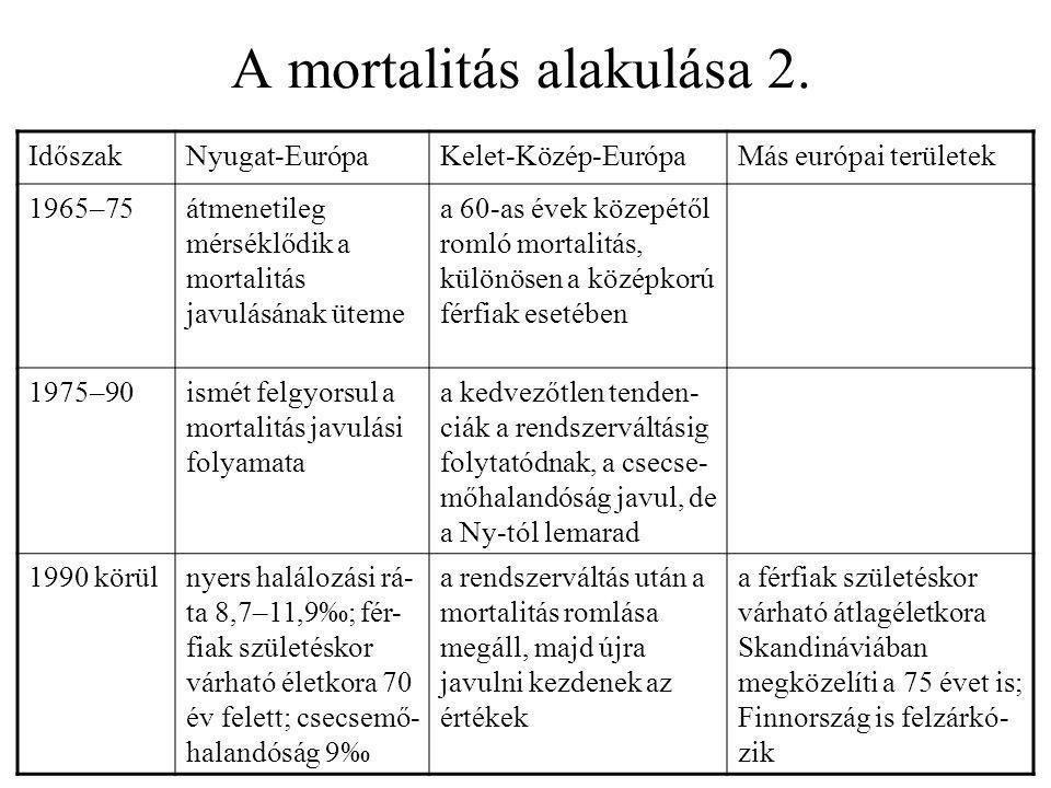 A mortalitás alakulása 2. IdőszakNyugat-EurópaKelet-Közép-EurópaMás európai területek 1965–75átmenetileg mérséklődik a mortalitás javulásának üteme a