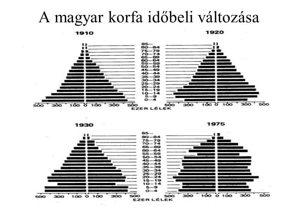 A magyar korfa időbeli változása