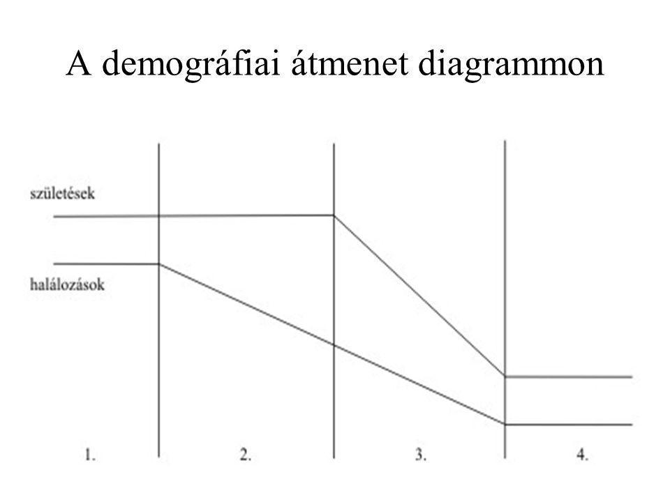 A demográfiai átmenet diagrammon