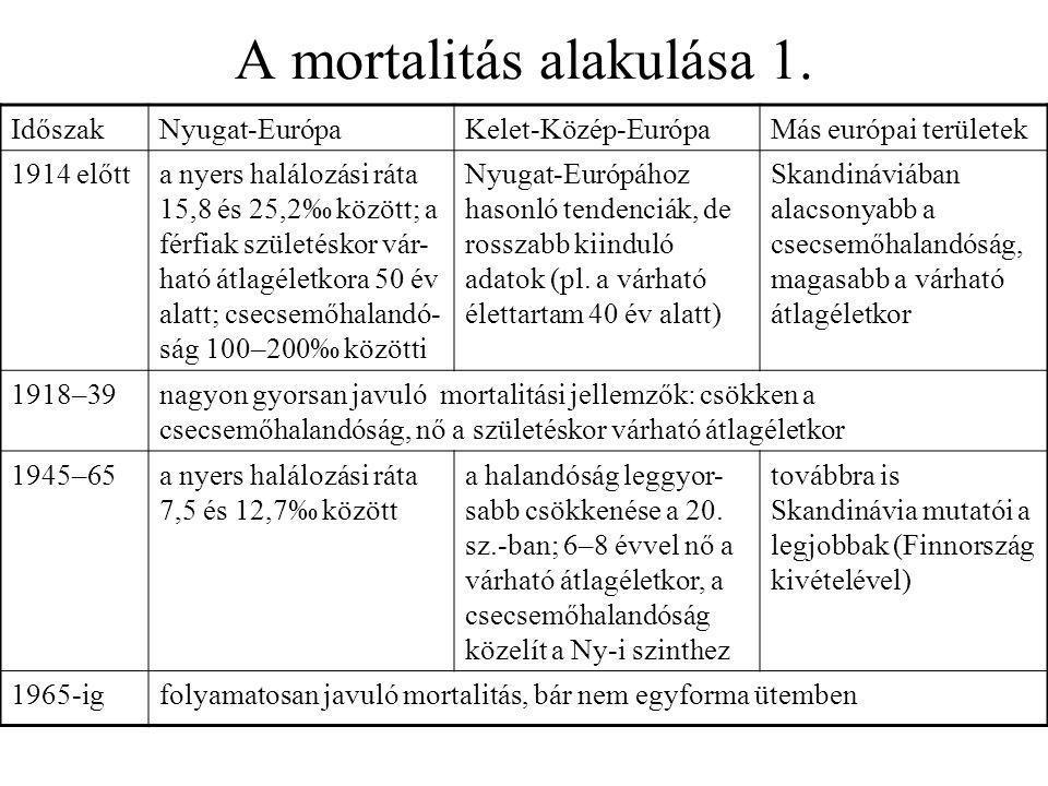 A mortalitás alakulása 1. IdőszakNyugat-EurópaKelet-Közép-EurópaMás európai területek 1914 előtta nyers halálozási ráta 15,8 és 25,2‰ között; a férfia