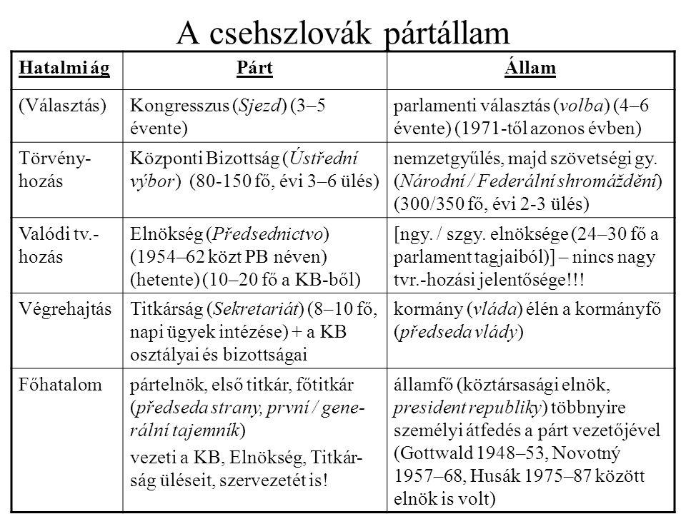A CSKP (KSČ) elvi felépítése a feliratok itt szlovák nyelvűek –zjazd=kongresszus, členovia=tagok, kandidáti=tagjelöltek –volení zjazdom=a kongresszus választja –a táblázat forrása: Ústav pámäti naroda, Pozsony a kongresszus azonban csak elvileg áll a párt élén!