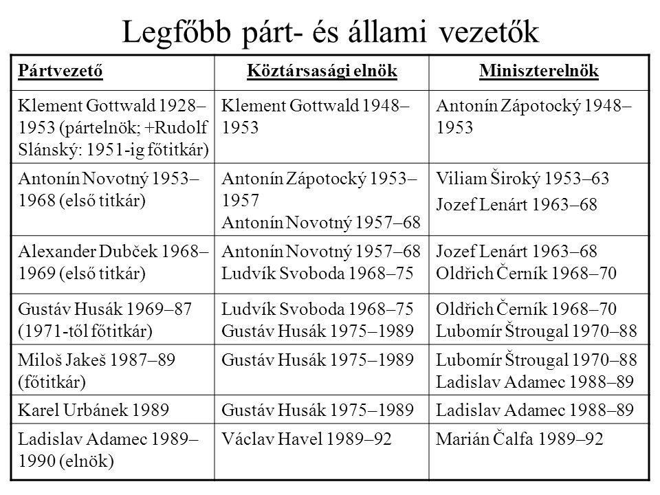 Választások és kongresszusok Parlamenti választások –1948.