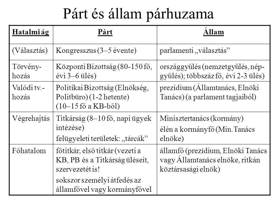 """Párt és állam párhuzama Hatalmi ágPártÁllam (Választás)Kongresszus (3–5 évente)parlamenti """"választás"""" Törvény- hozás Központi Bizottság (80-150 fő, év"""