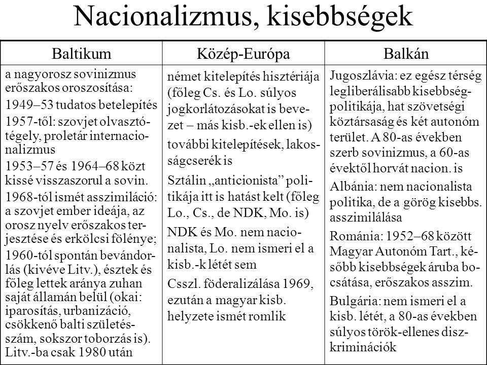 Nacionalizmus, kisebbségek BaltikumKözép-EurópaBalkán a nagyorosz sovinizmus erőszakos oroszosítása: 1949–53 tudatos betelepítés 1957-től: szovjet olv