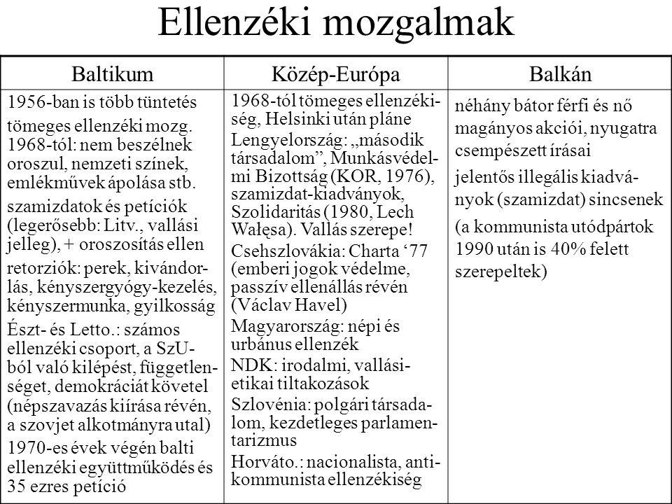 Ellenzéki mozgalmak BaltikumKözép-EurópaBalkán 1956-ban is több tüntetés tömeges ellenzéki mozg. 1968-tól: nem beszélnek oroszul, nemzeti színek, emlé