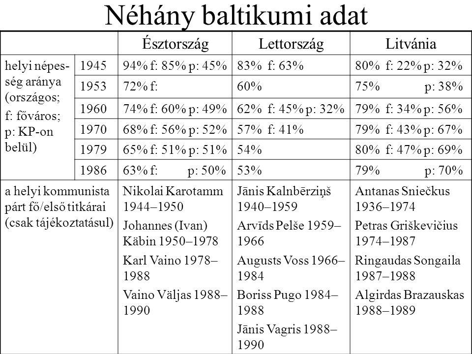 Néhány baltikumi adat ÉsztországLettországLitvánia helyi népes- ség aránya (országos; f: főváros; p: KP-on belül) 194594% f: 85% p: 45%83% f: 63%80% f