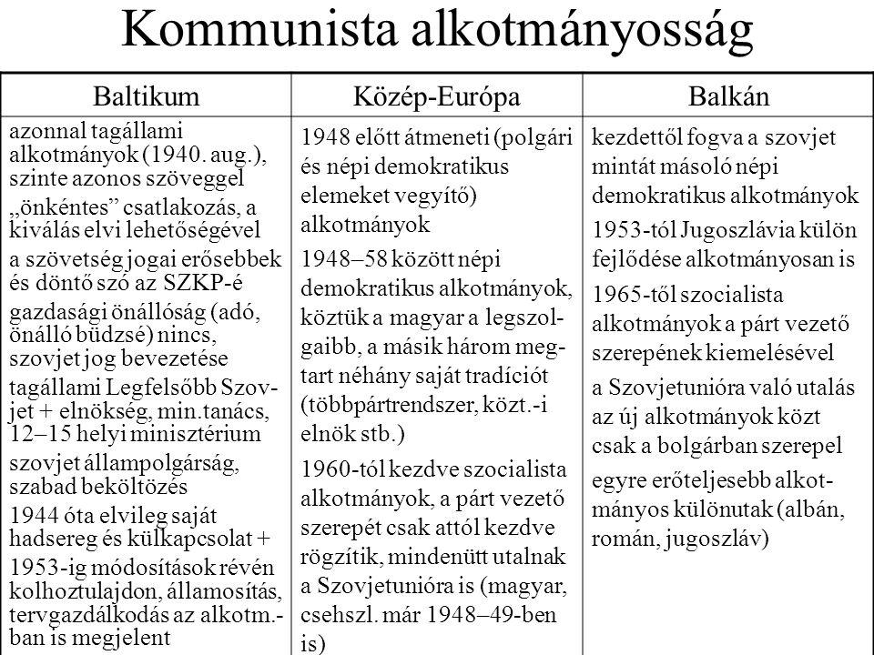 """Kommunista alkotmányosság BaltikumKözép-EurópaBalkán azonnal tagállami alkotmányok (1940. aug.), szinte azonos szöveggel """"önkéntes"""" csatlakozás, a kiv"""