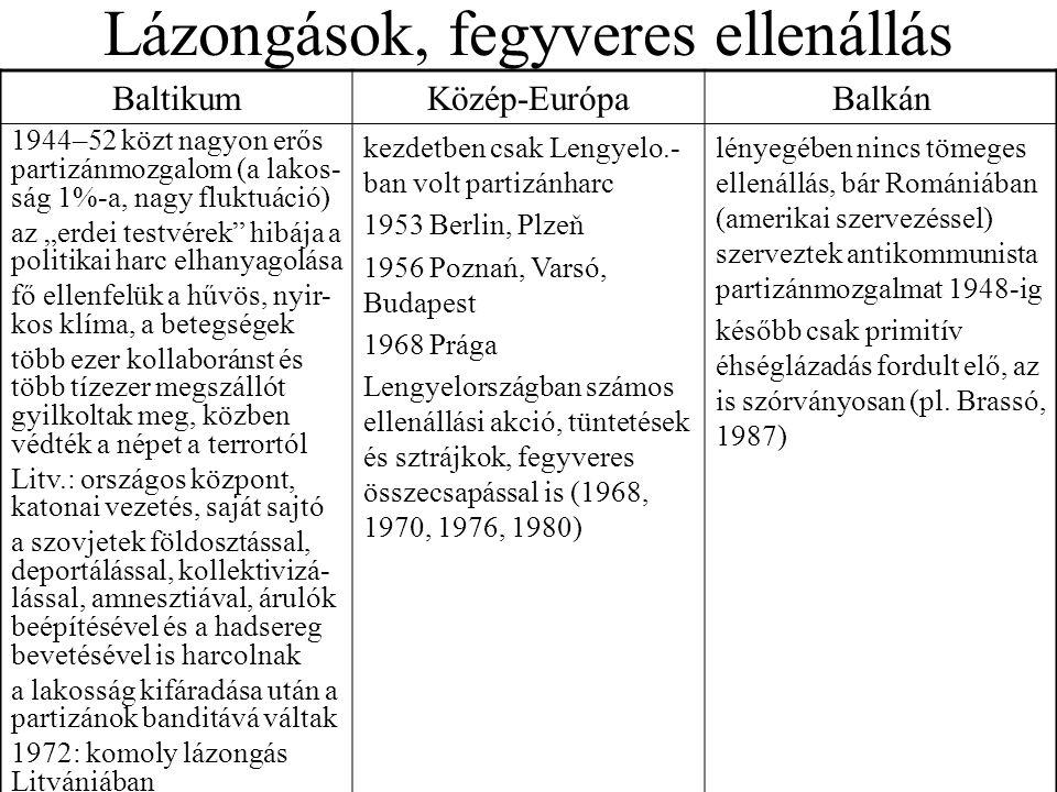 """Lázongások, fegyveres ellenállás BaltikumKözép-EurópaBalkán 1944–52 közt nagyon erős partizánmozgalom (a lakos- ság 1%-a, nagy fluktuáció) az """"erdei t"""