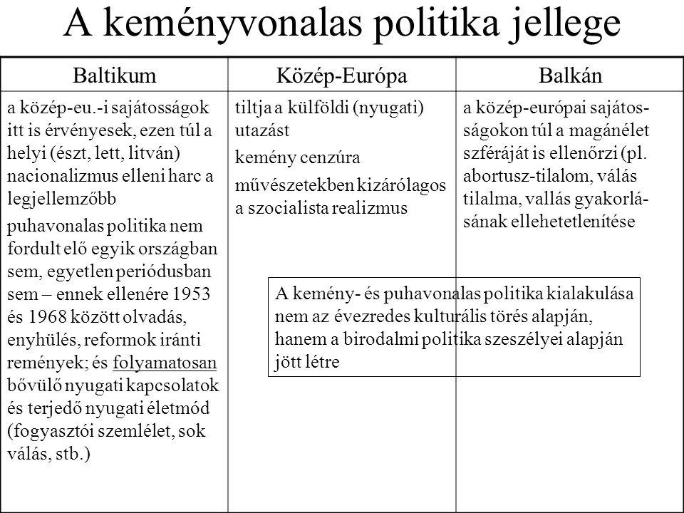 A keményvonalas politika jellege BaltikumKözép-EurópaBalkán a közép-eu.-i sajátosságok itt is érvényesek, ezen túl a helyi (észt, lett, litván) nacion